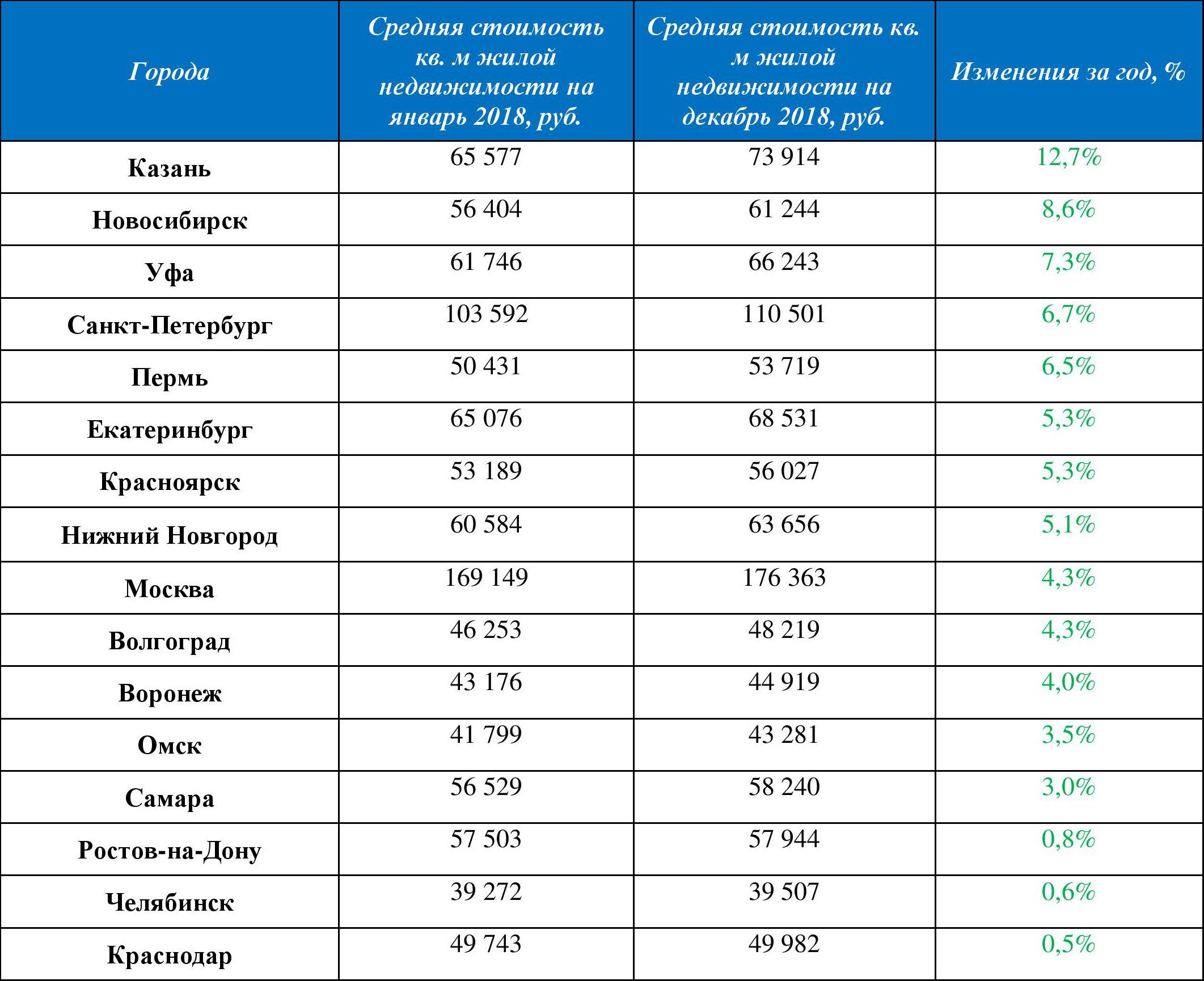 Средняя цена жилья на вторичном рынке Нижнего Новгорода выросла на 5,1% по итогам 2018 года - фото 2