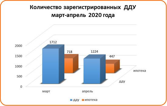 Спрос на льготную ипотеку вырос в Ростове - фото 8