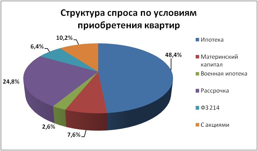 Анализ нижегородских новостроек: спрос и предложение в 2019 году
